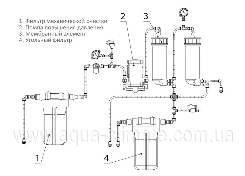 Осмос Ecosoft Robust 3000 - 3