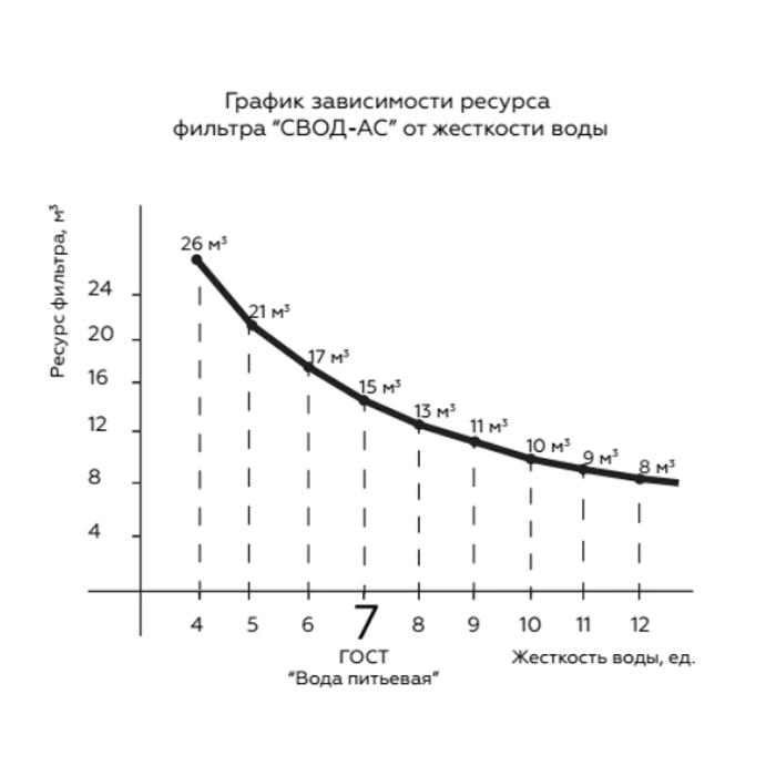 Фильтр СВОД-АС 100 + средство от накипи - 2