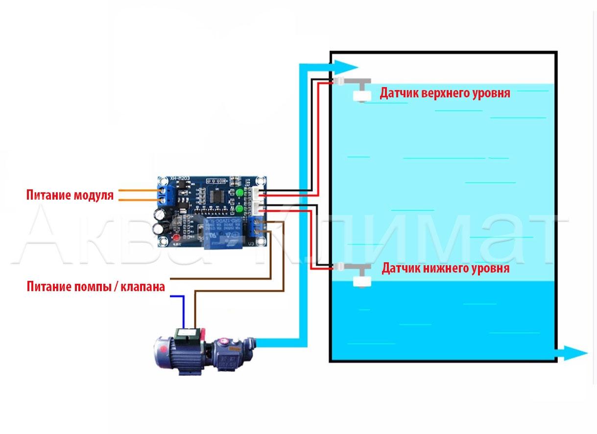 Модуль контроля уровня воды - 3