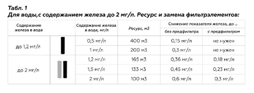 Картридж СВОД Обезжелезивание FBB20 - 2